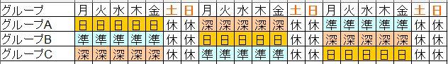 3グループ3交代制