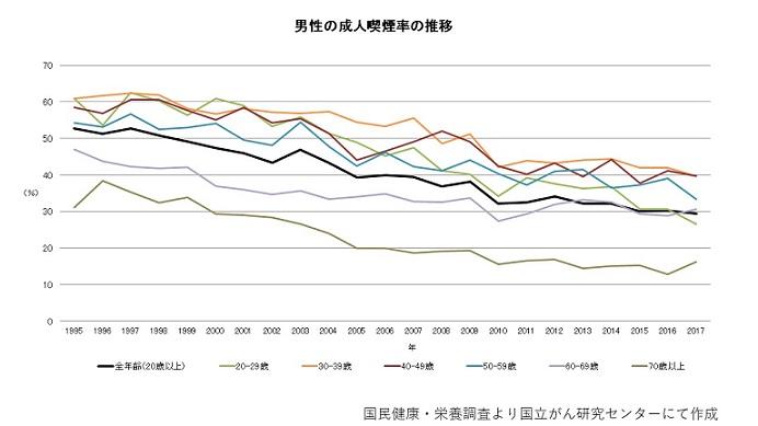 タバコ喫煙率の推移