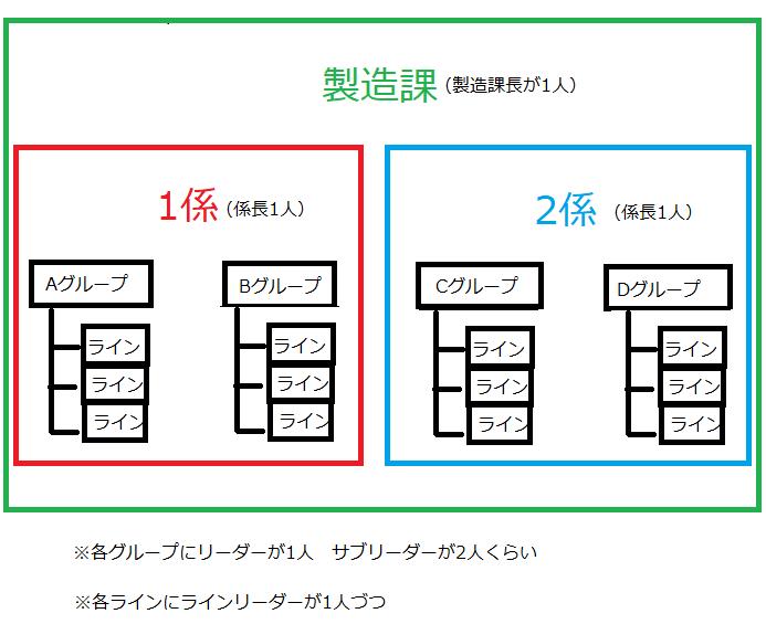 製造課の組織の図解