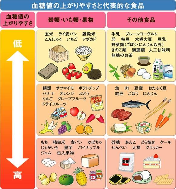 血糖値が高い人の食事