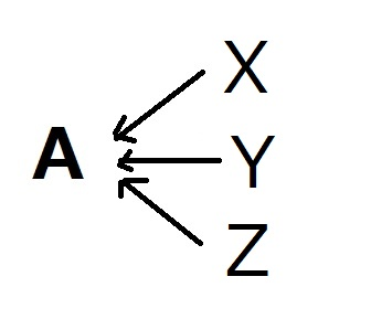 Aという仕事の結果までには、、XYZといったそれぞれのやり方