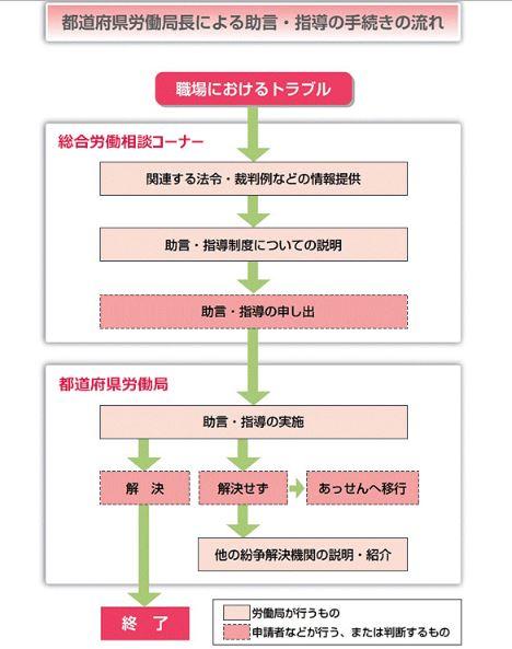個別労働紛争解決制度(労働相談、助言・指導、あっせん)